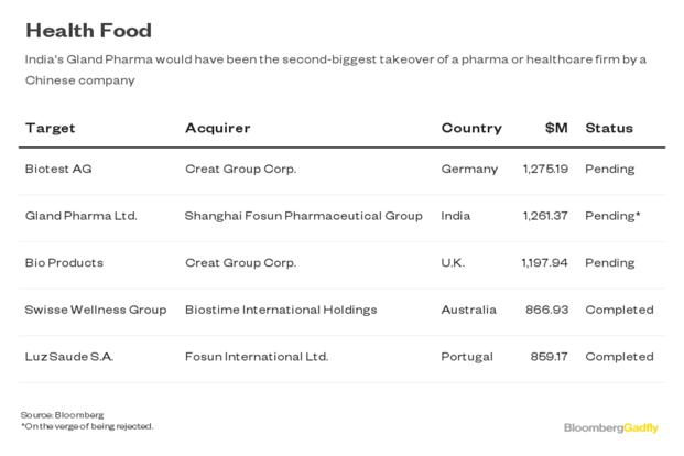 India blocks Fosun's Gland Pharma acquisition