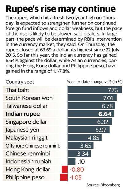 Dollar To Rupee Today And Forecast