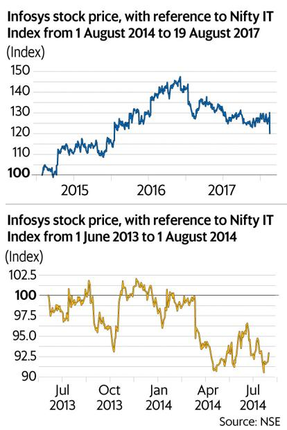 What did markets think of Vishal Sikka's tenure as Infosys ...