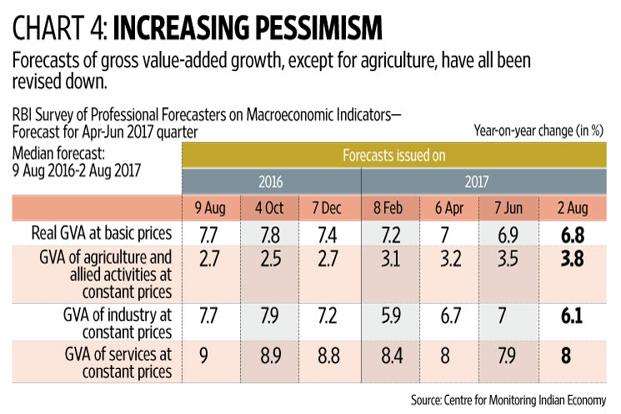 Indian economy's growth slows down in Q1 2017-18 at 5.7%