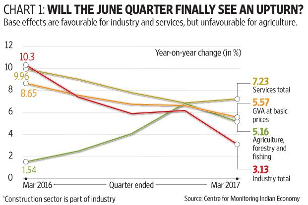 Indian economy's growth slows down at 5.7% in Q1 2017-18