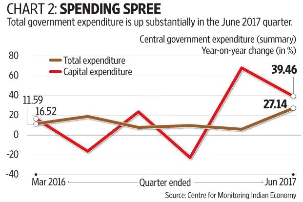 GDP growth slips to 5.7% in April-June