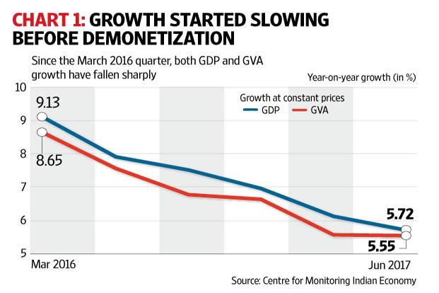 indian economic slowdown India's economic growth rate slowed to 47% in the last quarter of 2013 these figures show that the slowdown really cemented itself in 2013.