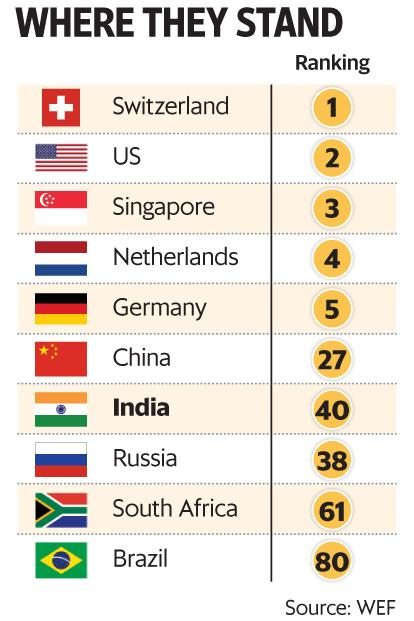 india improves on wef s global competitiveness rankings livemint