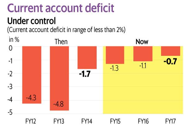 tackling current account deficit in india New delhi: india's current account deficit (cad) is expected to widen to 28% of  gross domestic product (gdp) in this financial year, says a.