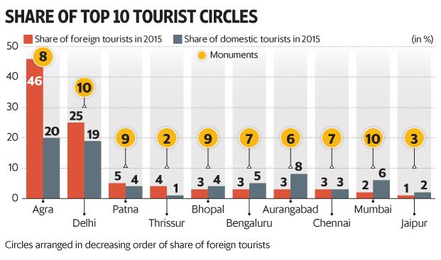 india tourism statistics 2017 pdf