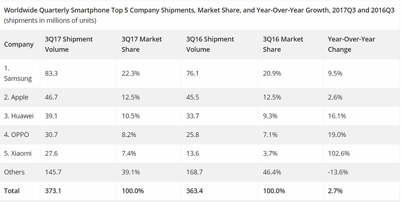 Established smartphone manufacturers lift market share despite flat sales in Q3