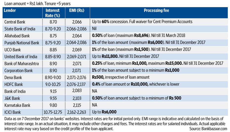 Car Loan Interest Rates Compare India