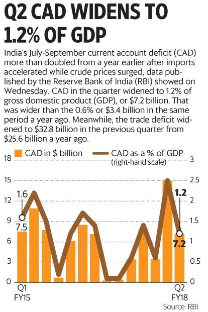 India's current account deficit widens to 1.2% of GDP in ...