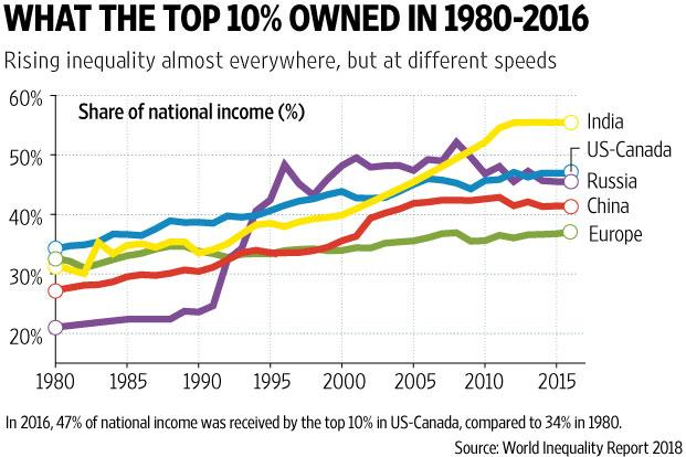 Income share of top 1% surged