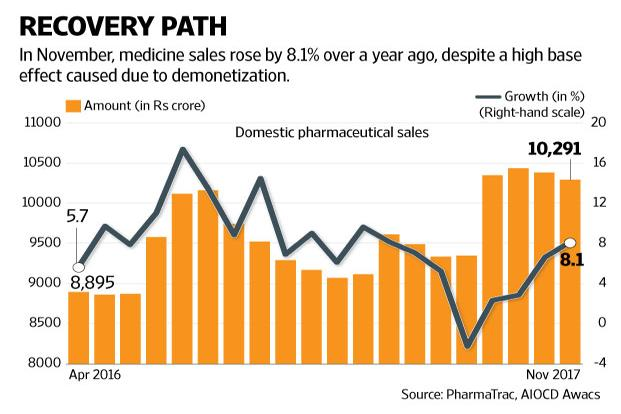Domestic pharma gets extended release from low growth ...