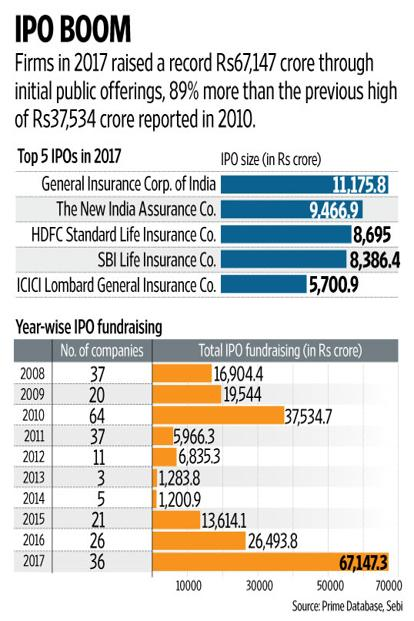 strong ipo momentum expected to continue in 2018 livemint