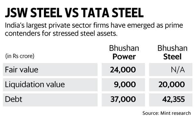 Tata steel net profit zooms four-fold