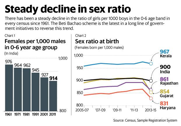 low sex ratio in rajasthan in Murfreesboro