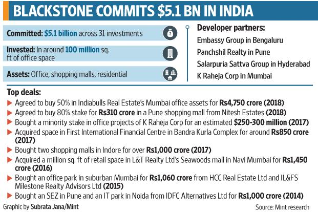 Blackstone's Indiabulls deal includes two Mumbai office properties