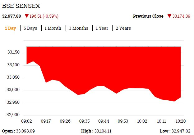 Sensex down over 150 points; Nifty trades at 10124