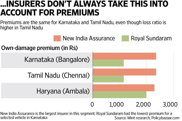Highest Premiums Car Insurance Areas