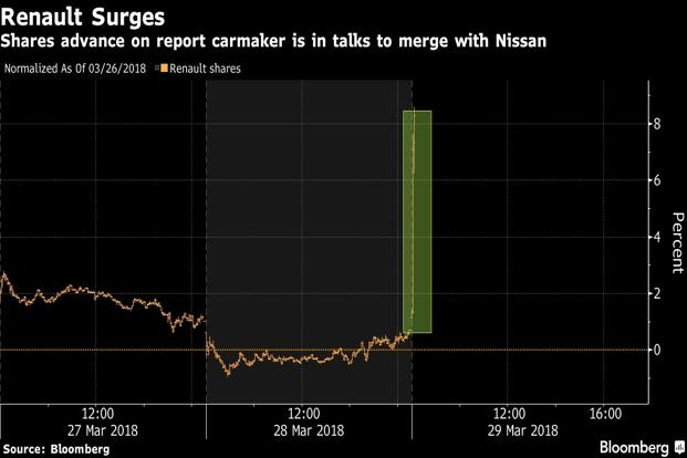 Renault shares surge on report of merger talks with Nissan