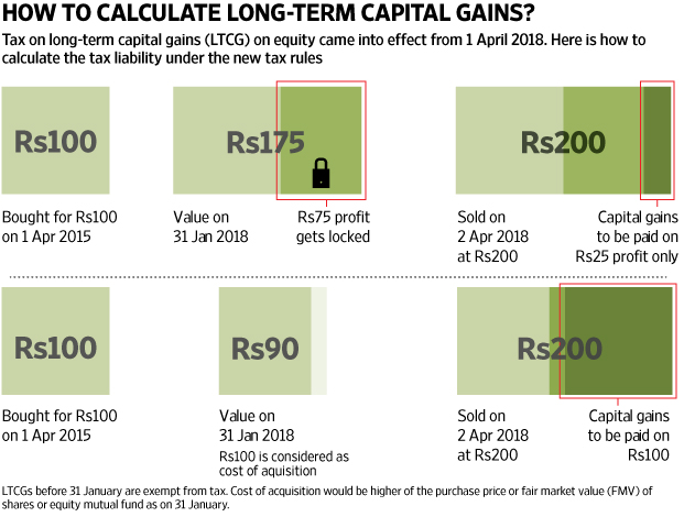 assessing your tax on long term capital gains from equity