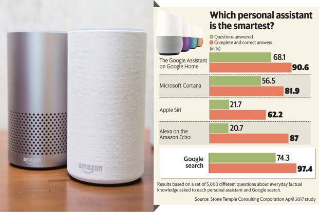 Google Assistant is the most accurate digital assistant of 2018