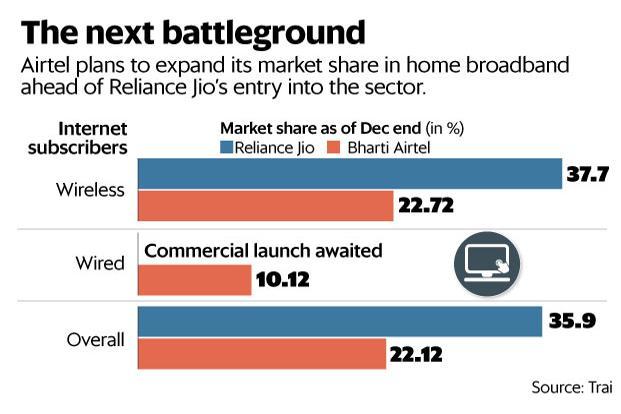 airtel broadband business plans in delhi