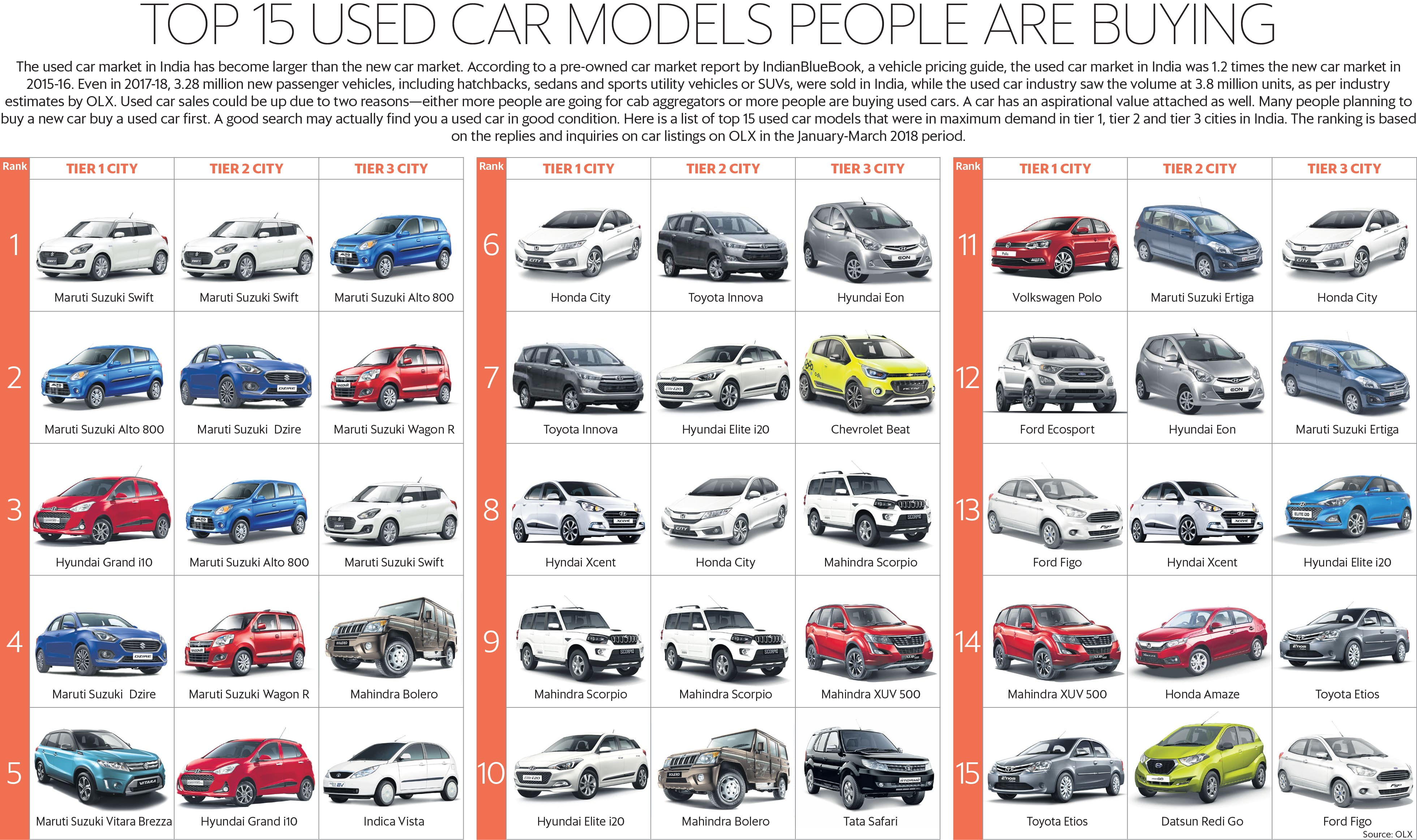 Top 15 Used Car Models That People Are Buying Right Now Livemint