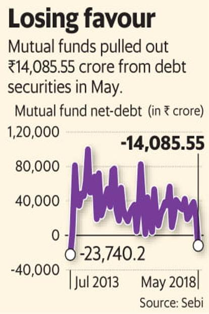 mutual fund investments in debt securities lowest in 5 years livemint