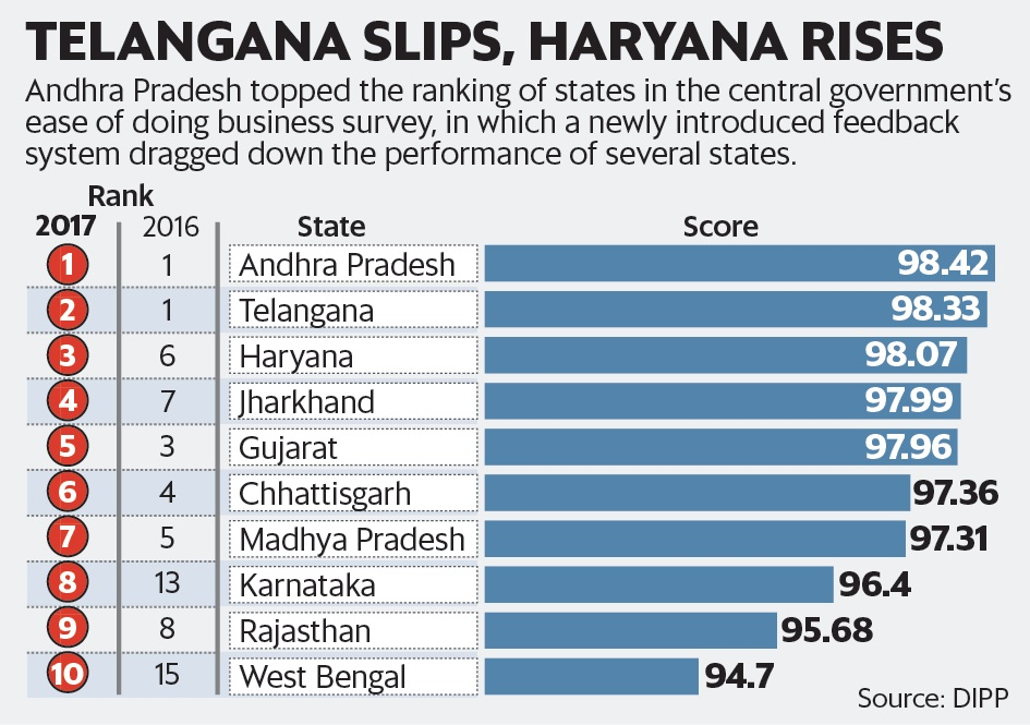 Andhra Pradesh tops 'ease of doing business' ranking, Telangana comes 2nd