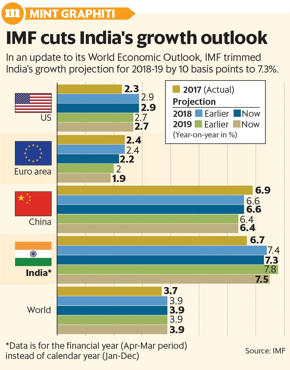 International Monetary Fund cuts India's growth projection, but it still retains world's top spot