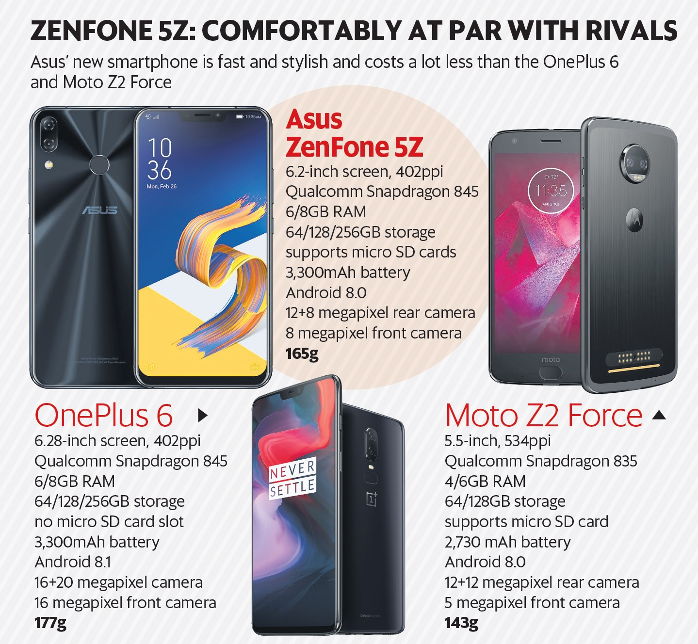 Asus Zenfone 5z Offers A Great Display For Movies And Games Livemint Back Case 6 Performance Powered By Qualcomms Top Of The Line Snapdragon 845 Octa Core Chipset With Latest Adreno 630 Graphics Up To 8gb Ram
