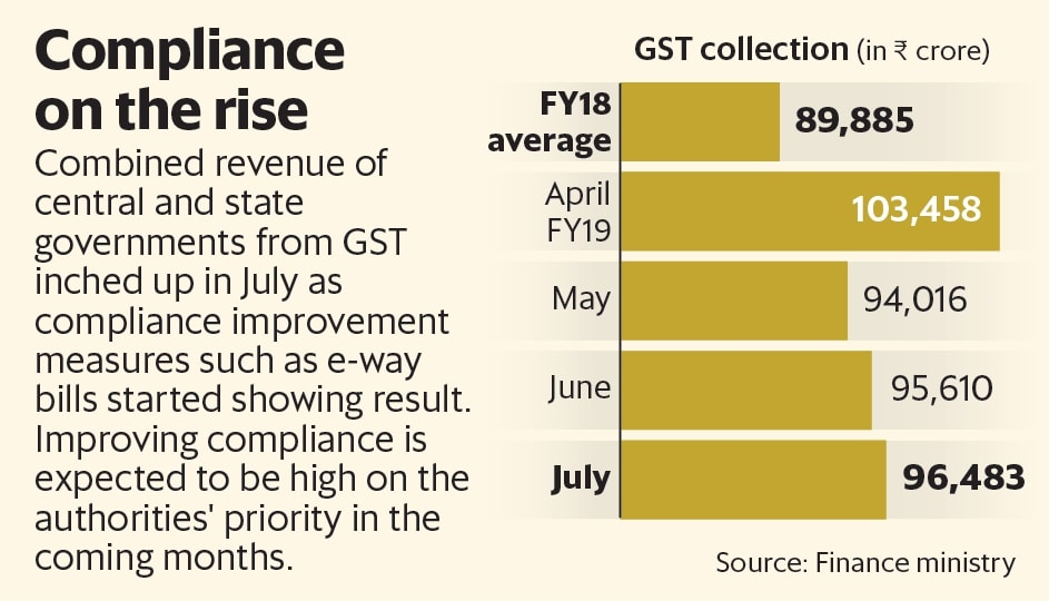 julys revenue collection which relates to june sales does not reflect the latest round of tax cuts that came into force last friday