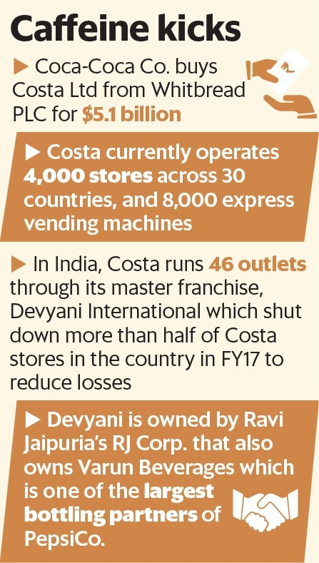 Indias Costa Coffee May Brew Cola Wars Livemint