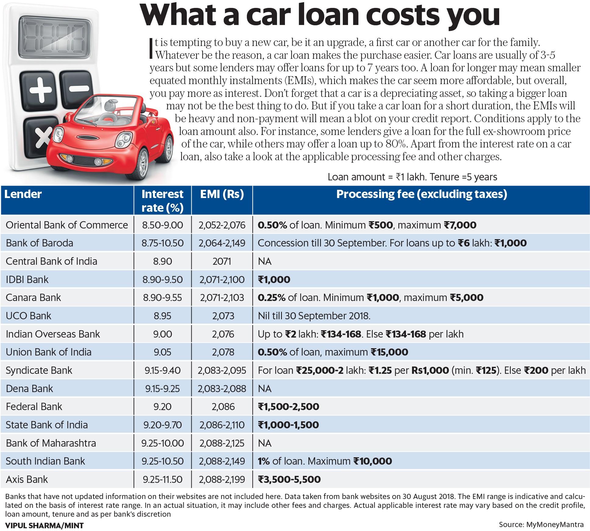 Car Loan Processing Fee