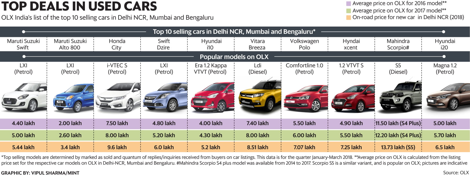 10 Used Car Models That People Are Buying Right Now Livemint