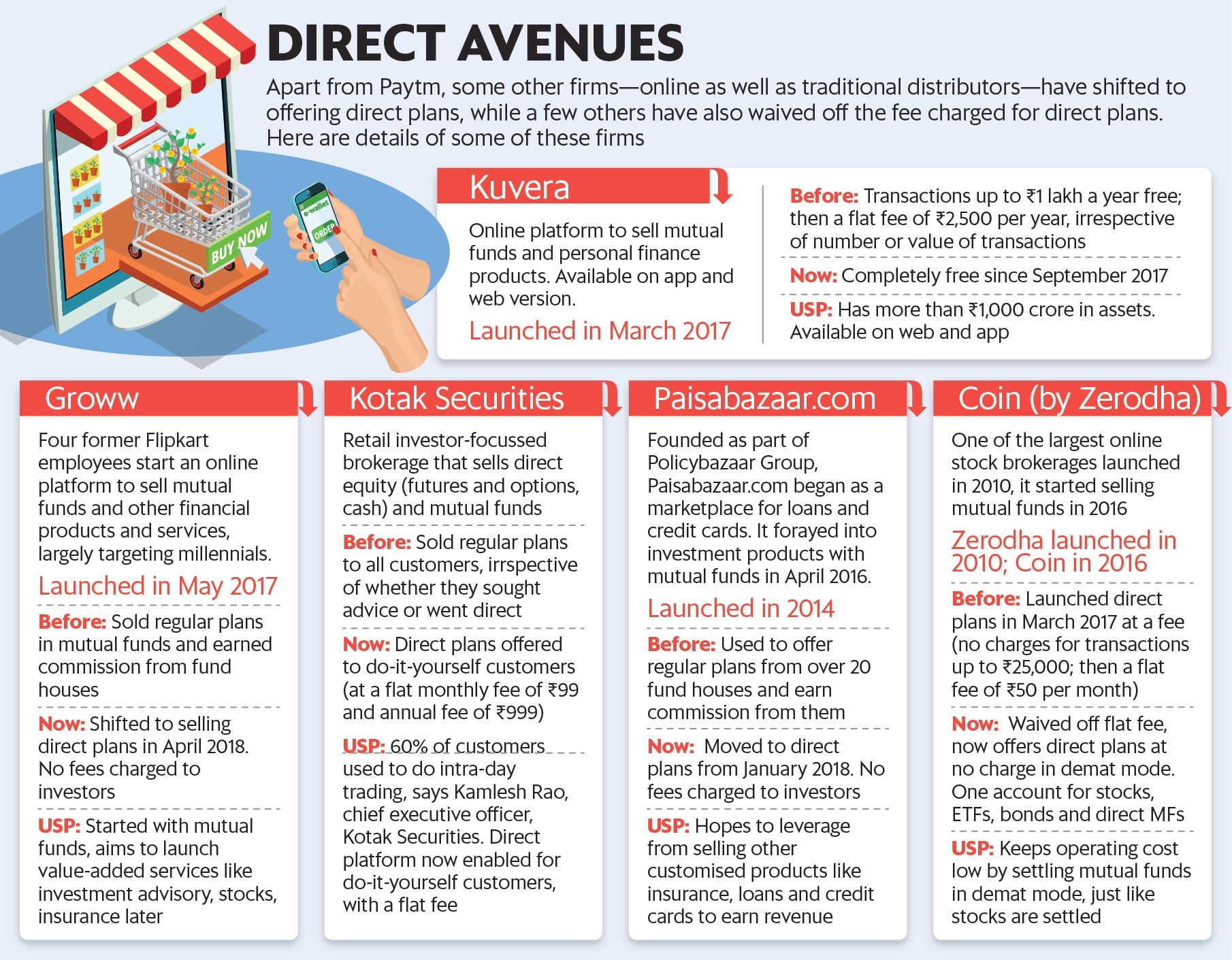 after paytm money other mf sellers too look at direct plans livemint