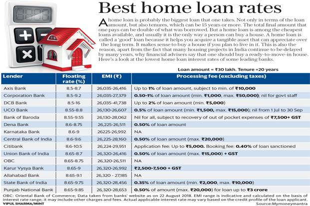 Home Loan Interest Rates In India For Nri | Flisol Home