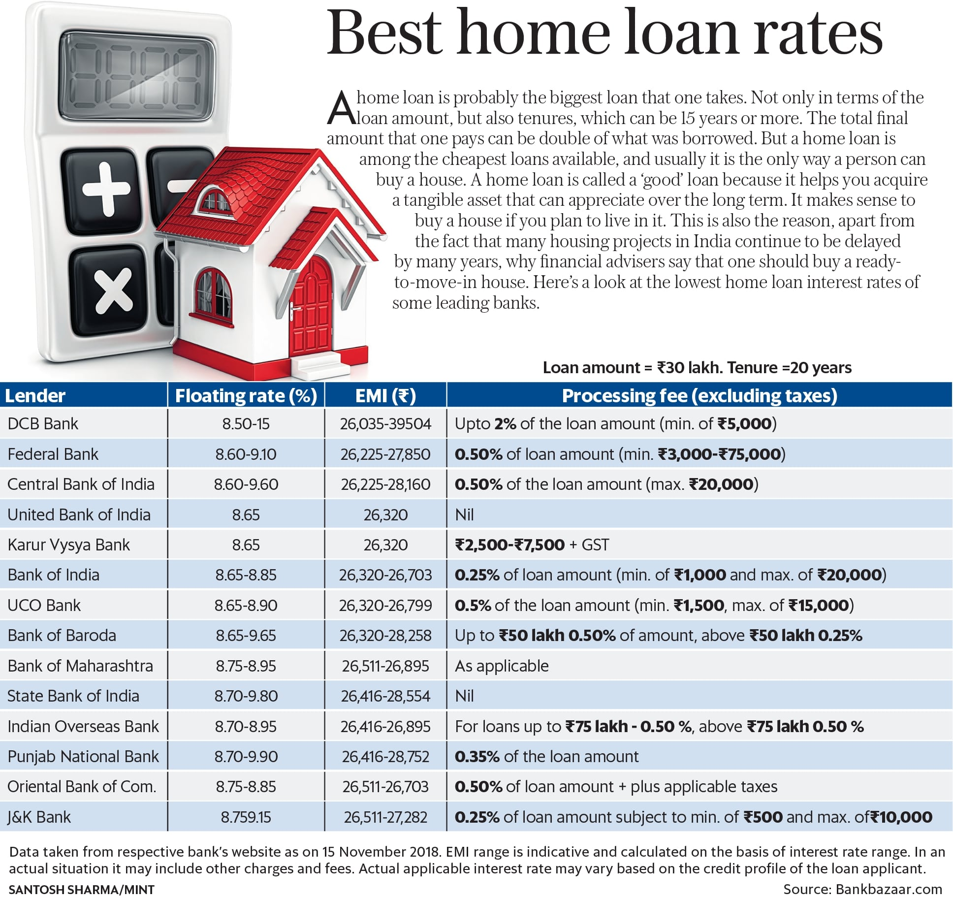 Sbi Home Loan Interest Rates For  Years