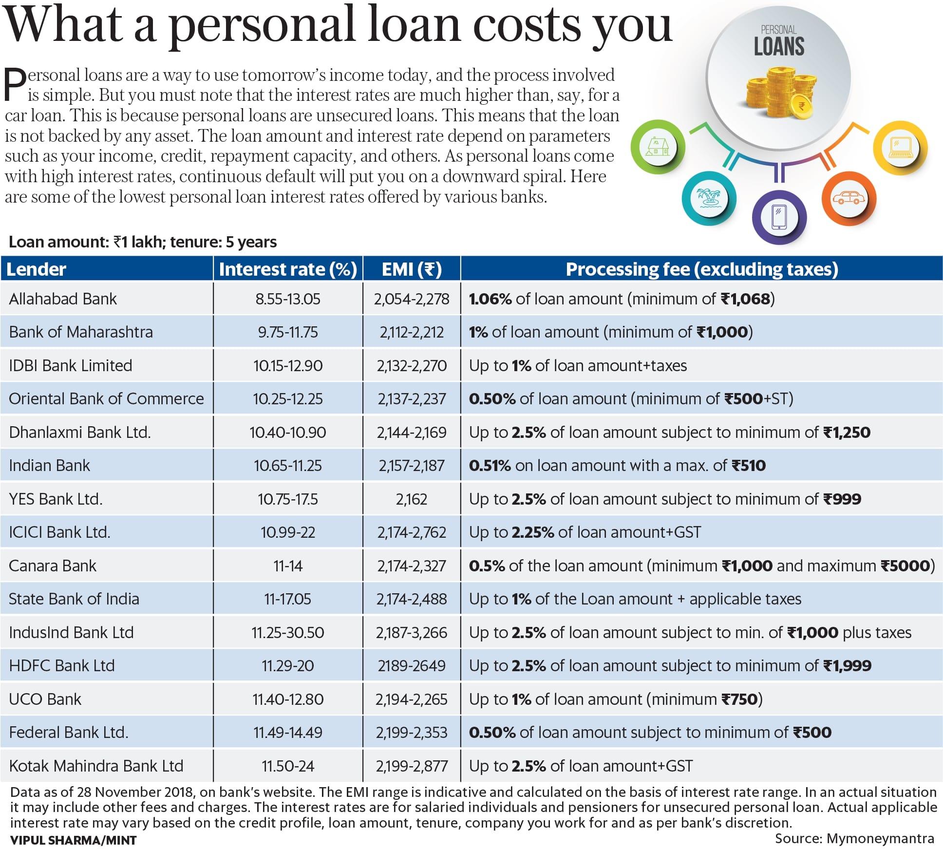 Personal loan interest rates: SBI vs ICICI Bank vs HDFC Bank - Livemint