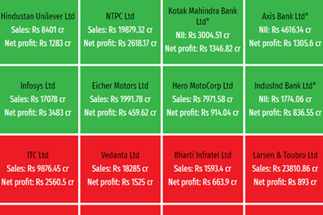 Quarterly results heat map for Nifty firms | Livemint