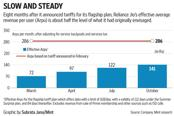 Reliance Jio's slow but steady tariff increases suggest things are likely to improve from hereon on the profitability front. Graphic by Subrata Jana/Mint
