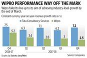Wipro's management expects the company to return to the growth path in the second quarter of the current financial year.
