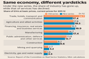 Under the GDP new series, the share of industry has gone up, while that of services has declined. Graphic: Mint