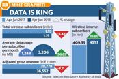 Telecom firms need to focus on driving more data usage per SIM instead of flooding the market with SIM cards. Graphic: Mint