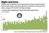 Inflows and outflows from liquid and money market funds tend to be lumpy, but have grown 2.5 times in the past five years using a 12-month moving average. Graphic: Mint