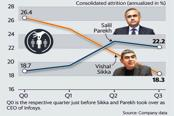 Even after adjusting for seasonality, it's clear that Infosys's attrition rate fell under former CEO Vishal Sikka and is rising under successor Salil Parekh. Graphic:Mint