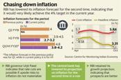 The Reserve Bank of India won't cut rates without making the Indian economy sweat for it. Graphic: Mint