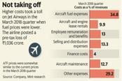 Going forward, lower jet fuel prices aren't going to help Jet Airways much, as they were around the same level in the March quarter when the airline posted pre-tax loss of ₹1,036 crore. Graphic: Mint