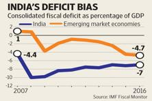 Graphic by Paras Jain/Mint