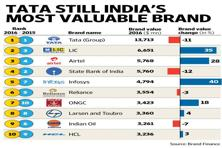 According to the report, the total brand value of India's 100 most valuable brands is estimated at $120 billion.