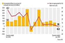 Growth has come off substantially compared to pre-crisis levels, when growth rates averaged over 30%. Graphic by Naveen Kumar Saini/Mint